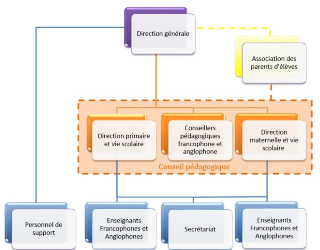 Structure organisationnelle de l'école privée laïque La Bergeronnette